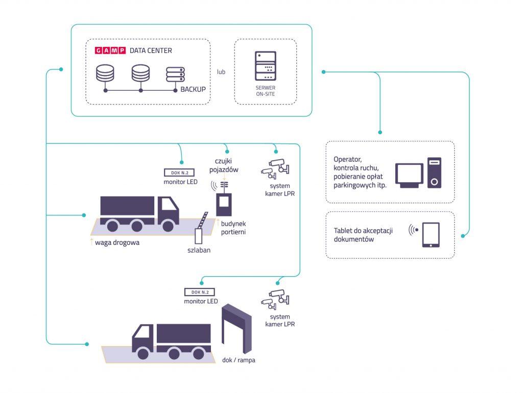 awizacja-dostaw-zielona-gora-system-safesys
